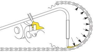 Scottoiler Oil Delivery Diagram